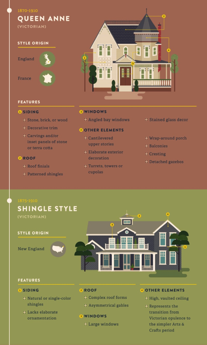 American residential architectural style guide for Basic architectural styles